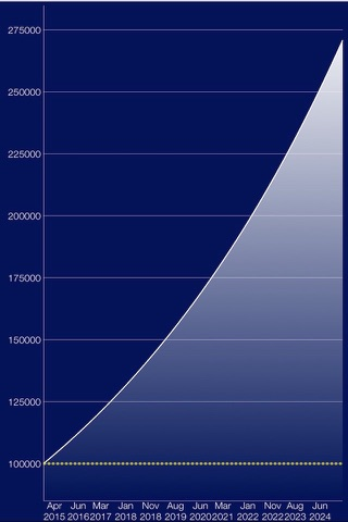 Compound Interest Calc - náhled