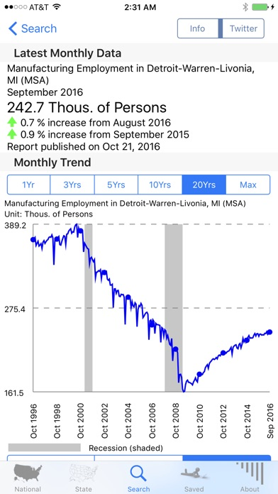 Screenshot for Economy in United States App Store