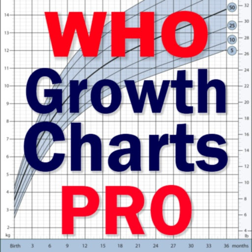 WHO Growth Charts for Babies, Infants