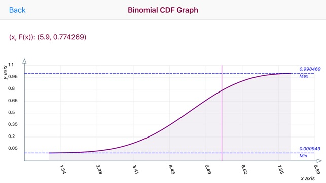 Binomial Distribution on the App Store