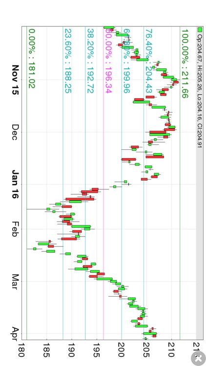 Fibonacci Stock Chart - trading signal in stocks screenshot-3