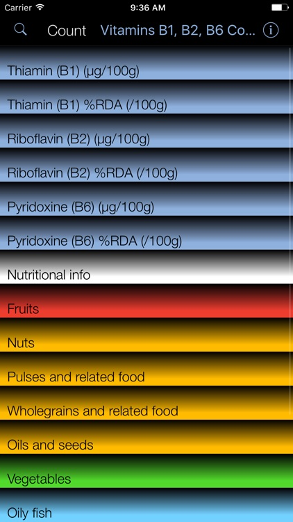 Vitamin B1,2,6 Counter & Tracker for Healthy Diets