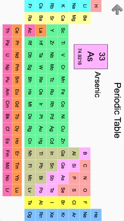 Chemical Elements and Periodic Table: Symbols Quiz