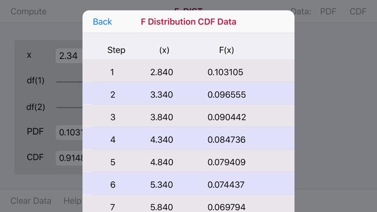 F-Distribution Function screenshot-3