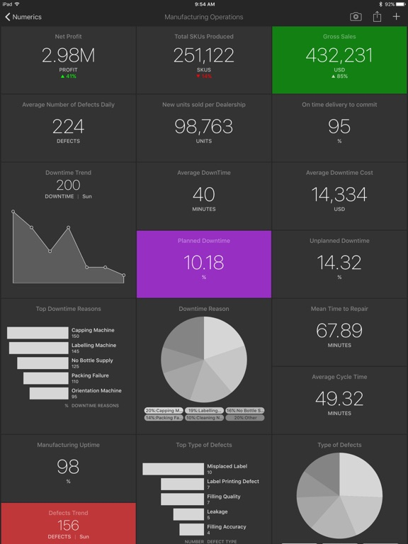 Numerics - Dashboards to visualize your numbers Screenshot