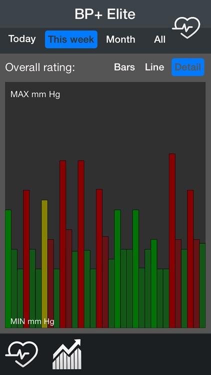 Blood Pressure+ Elite screenshot-3