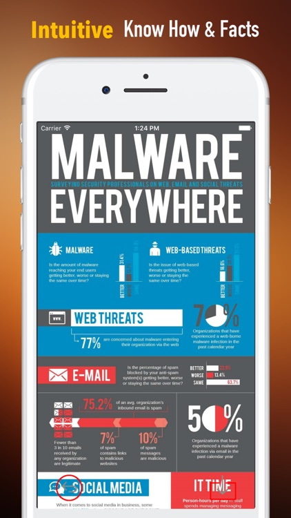 Malware Analysis 101-Avoid Guide and Tutorials