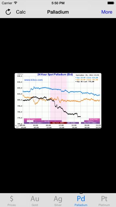 黃金白銀鉑和鈀的價格屏幕截圖4