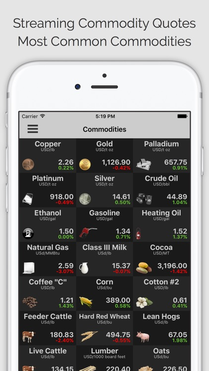 COMMODITIES: Commodity Quotes, Charts and News