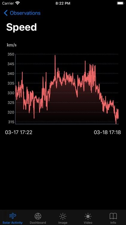 Solar Activity Pro screenshot-3