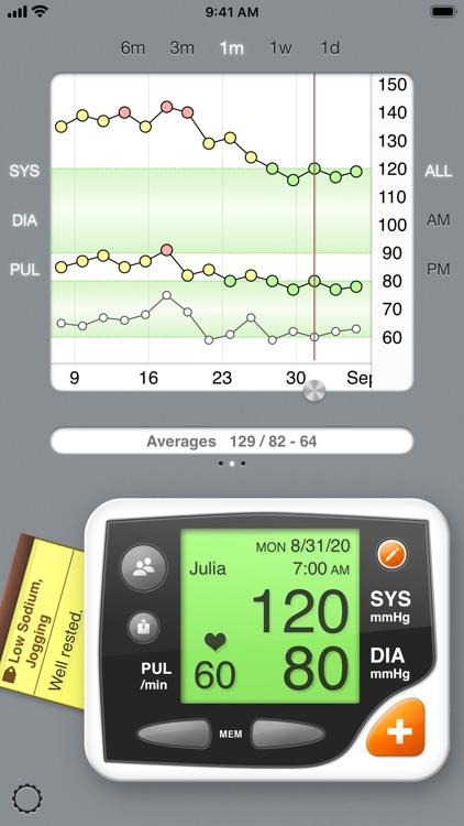 Blood Pressure by Codulis