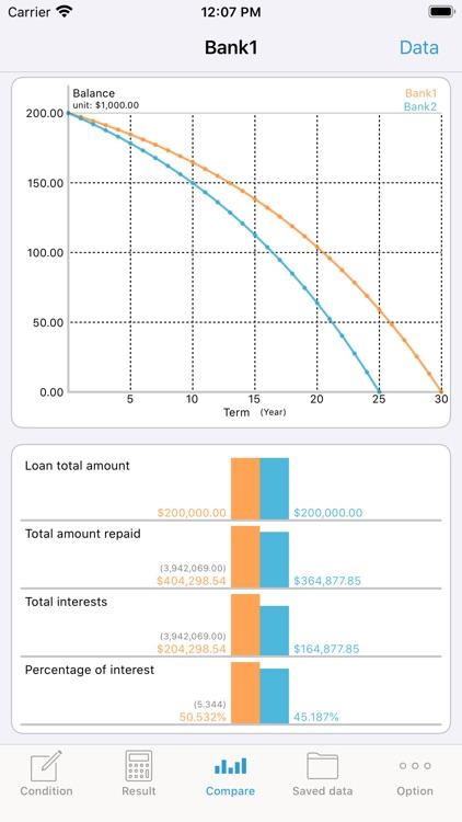 iLoan Calc (Loan calculator)