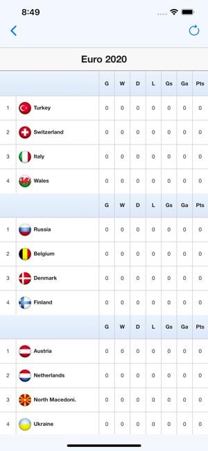 Euro Football Scores